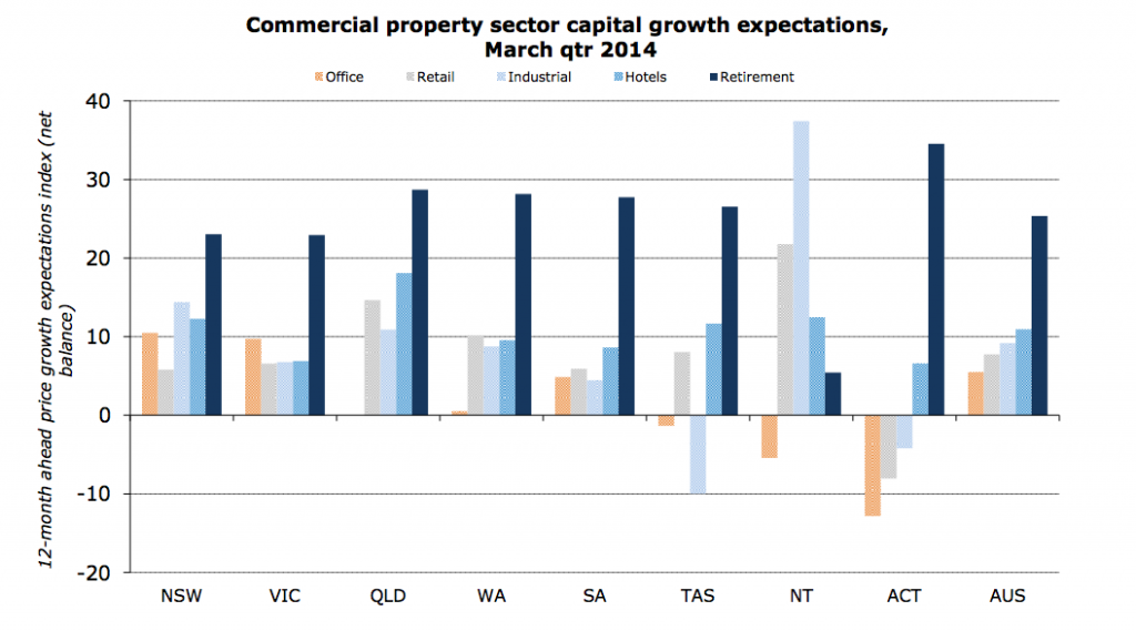 Source: Property Council-ANZ Property Industry Confidence Index