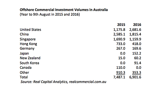 The United States has moved past China as Australia's largest foreign commercial property investor.