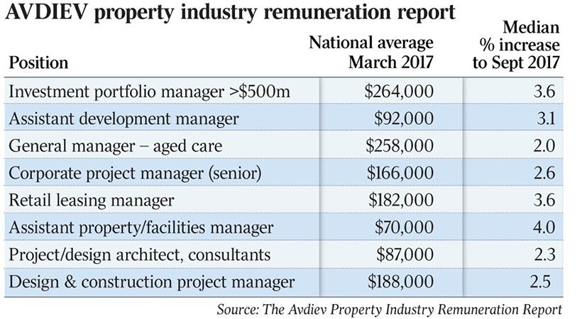 Property industry salaries
